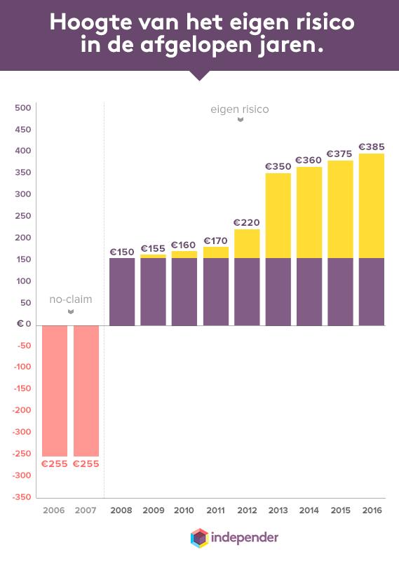 Overzicht eigen risico 2006-2016
