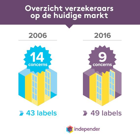 Aantal concerns en labels