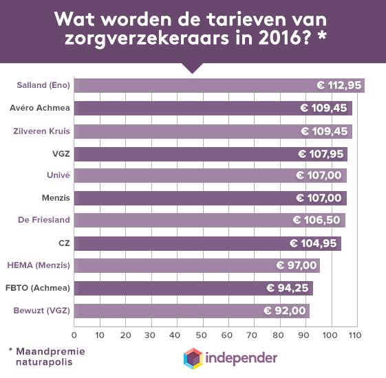 tarieven zorgverzekeraars 2016